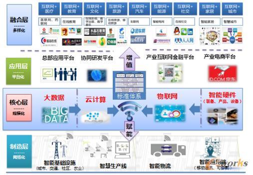 图 产业互联网链条示意图