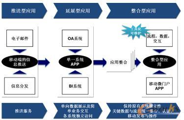 移动信息化的三个阶段