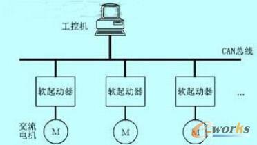 通信系统结构框图