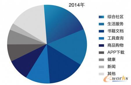 中国移动网站2014年发展概况