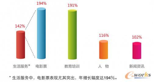 图5 (生活服务中,电影票表现尤其突出,年增长辐度达194%)