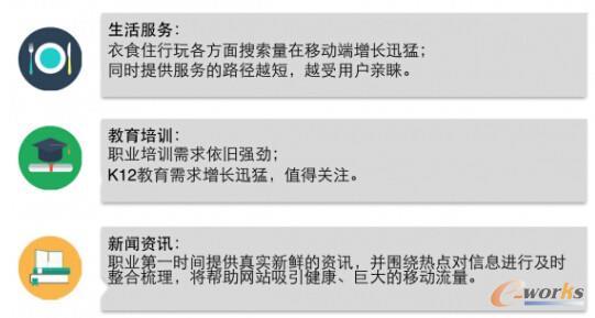 图7 中国移动网站2015年趋势分析