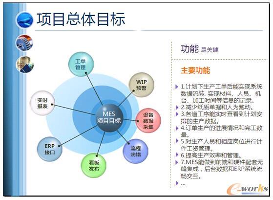 图1 Orbit-MES项目实施的主要目标