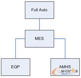 项目实施相关系统架构图