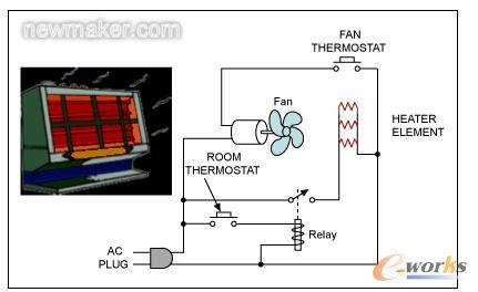 家用电子加热器,一个简单的过程控制示例