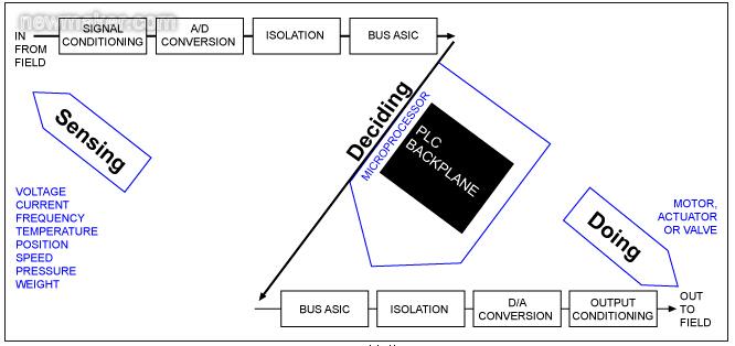 PLC简化框图