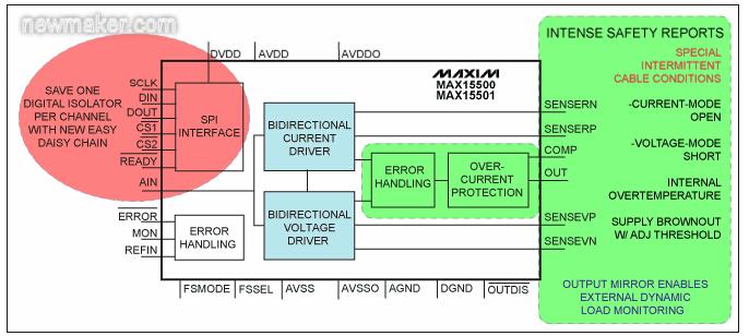 MAX15500/MAX15501输出调理器系列产品
