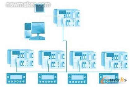 控制系统架构