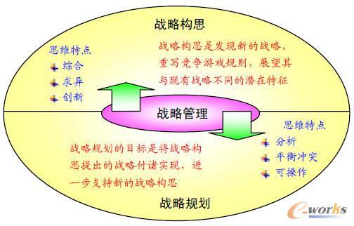 战略的构思、规划和管理