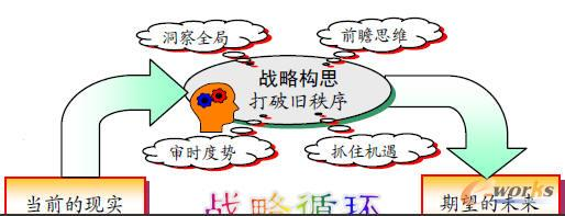 战略循环的形成