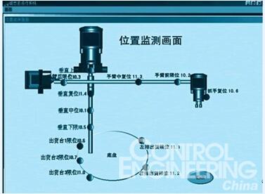 立杆,手臂,手组成,其中底盘由一个步进电机驱动,可顺逆时针旋转;立杆