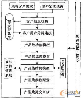 產品族設計流程