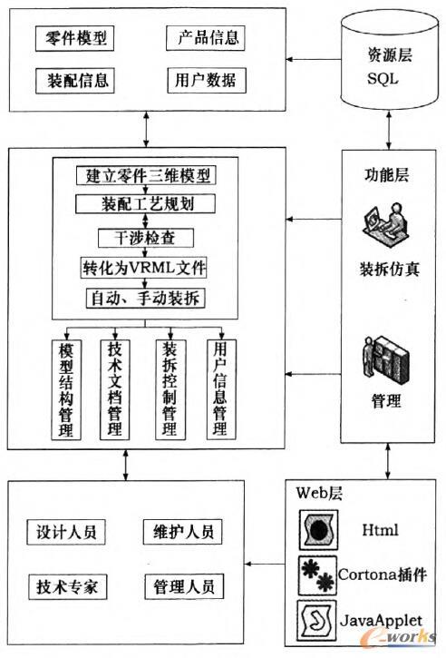 图1 仿真平台的总体框架结构