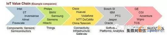 物联网引领产业新成长