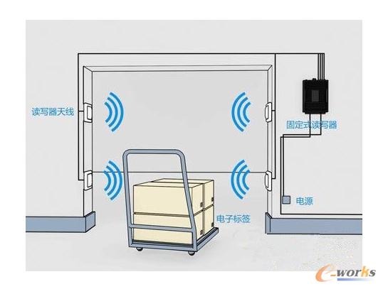 RFID智能仓库管理方案