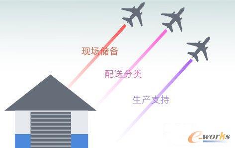 RFID对物流仓储服务的提升作用