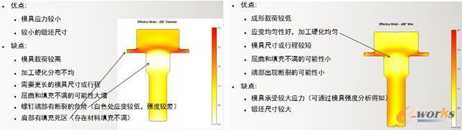 图14 不同尺寸毛坯成形结果的评估(毛坯尺寸优化)