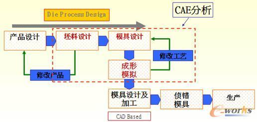 图1 DEFORM在材料加工流程中的分析方案