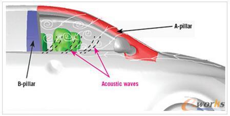 图1 ?风振会由于流体——声学反馈而增强