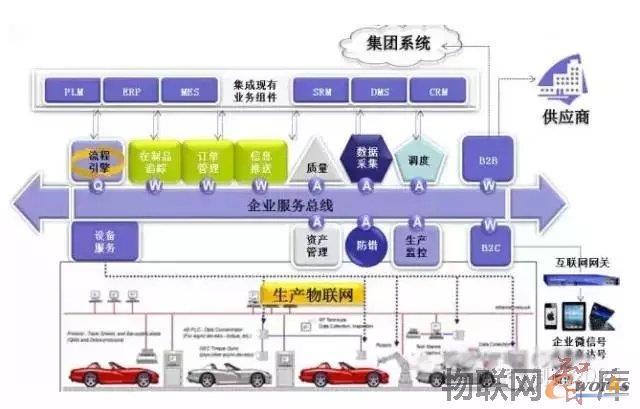 中国工业4.0落地战略:一个网络、两大主题、三项集成、八项计划以及大数据分析