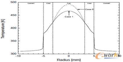 图2 对比U-Mo/Al(情景1)和U-Mo/Mg(情景6)燃料的预测温度