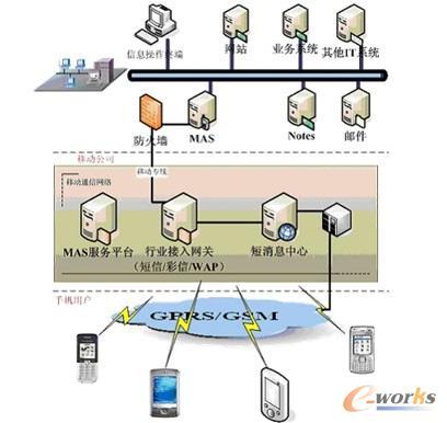 系统网络结构
