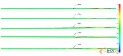图9 射流风机间距为100m-180m时隧道中心纵向速度分布