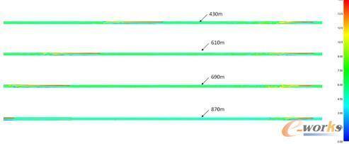 图10 射流风机间距为430m-870m时隧道中心纵向速度分布