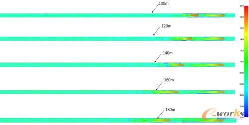 图12 射流风机间距为100m-180m时隧道5.8m高处纵向速度分布