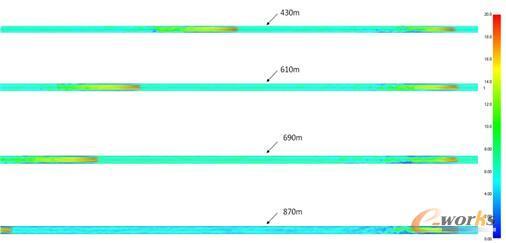 图13 射流风机间距为430m-870m时隧道5.8m高处纵向速度分布