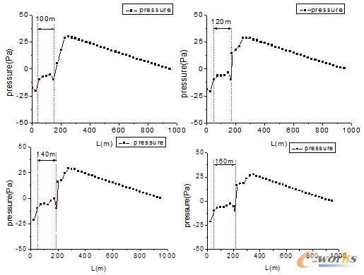 图15 纵向距离为100m、120m、140m、160m流动稳定后轴线高度处压力随距离的变化