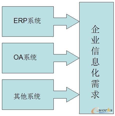 企业信息化建设的三大步骤