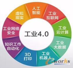 图1 工业4.0九大支柱技术