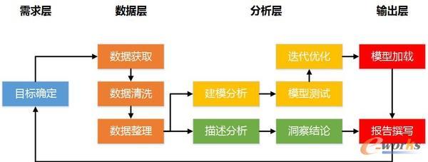 制作数据报告的流程