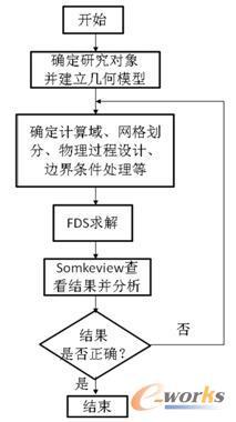 图1 FDS计算流程图