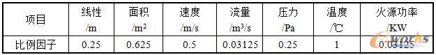 表1 模型率为1:4对应的各物理量的相似比例尺