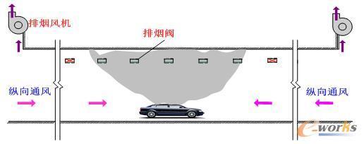 图2 公路隧道排烟系统示意图