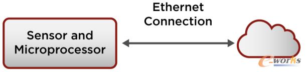 通过网线连接