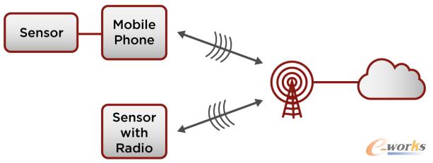 通过手机网络连接