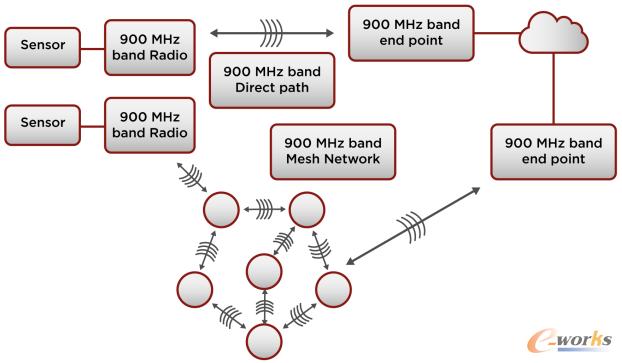 通过远程无线网络连接