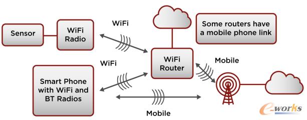 通过无线路由器连接