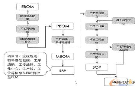 图1 BOM业务场景整体流程图