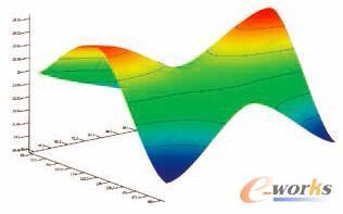 图2 响应面图能够显示随多个设计变量变化的风扇气流效率