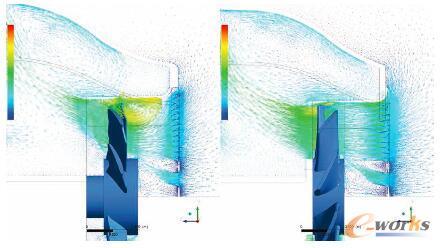 图3 ANSYS CFX仿真前后对比证明改善气流后与前一代设计相比能够降低W50型电机的风扇损耗