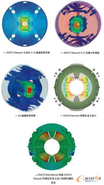 图1 前一代磁铁的设计采用了独立仿真工具