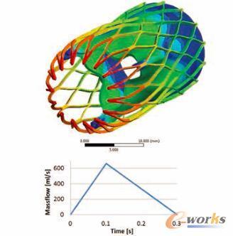 图1 多物理场仿真预测的由于血液流动而造成的支架变形