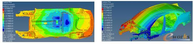 车身结构分析与试验对标-车身弯曲刚度