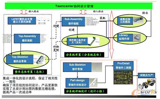 三维协同设计平台_2015产品创新数字化征文:三维协同设计平台在工程机械设计中的 ...