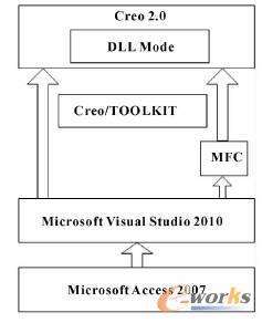 软件结构方案