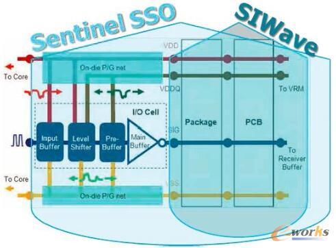 图2 Sentinel-SSO芯片模型耦合到封装和PCB的SIwave模型